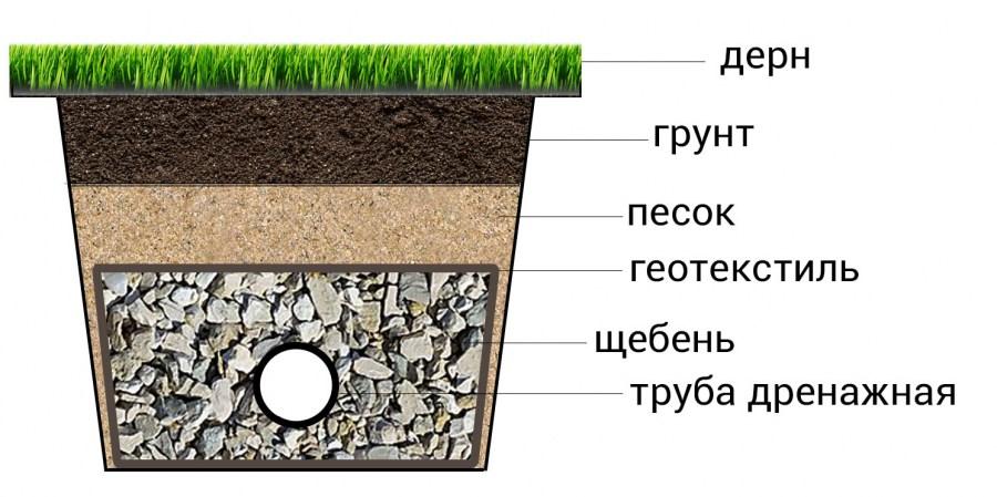 Дренаж возле дома своими руками на глинистых почвах 88