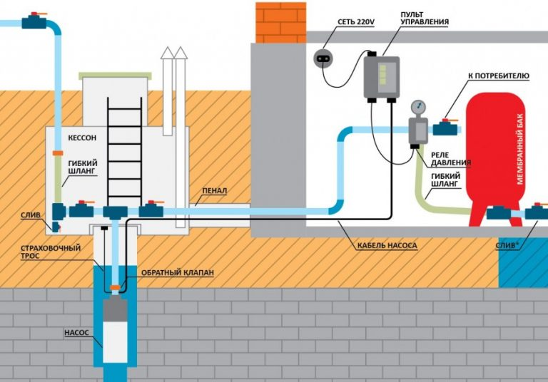 Автономный водопровод на даче