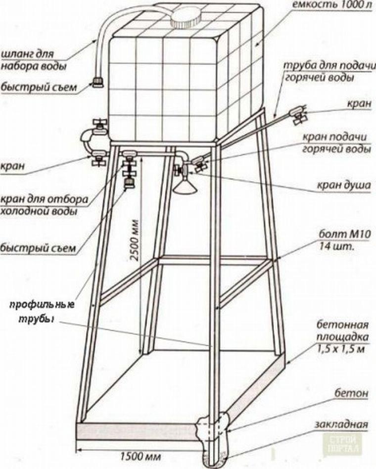 Летний душ - чертежи, проекты и этапы
